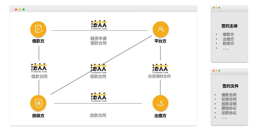 金融行业电子合同应用举例