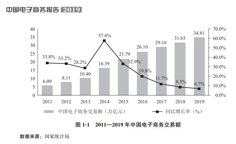 图片来源:《中国电子商务报告2019》