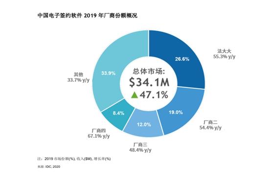 中国电子签约软件2019年厂商份额概况