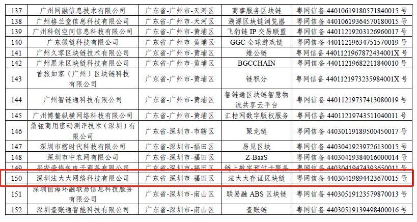 来源:《境内区块链信息服务备案清单(第一批)》