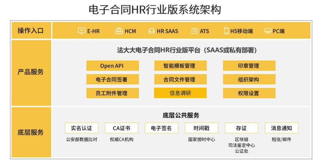 电子合同HR行业版系统构架