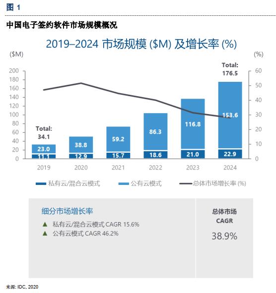 中国电子签名软件市场规模概况